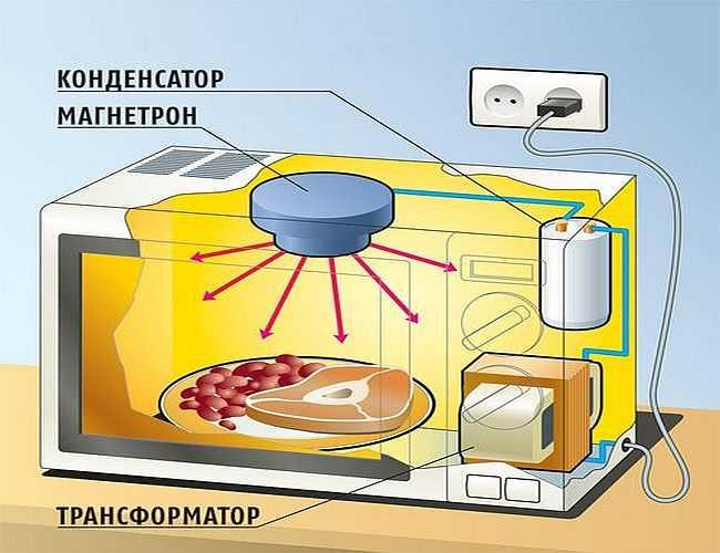 Принцип работы магнетрона СВЧ