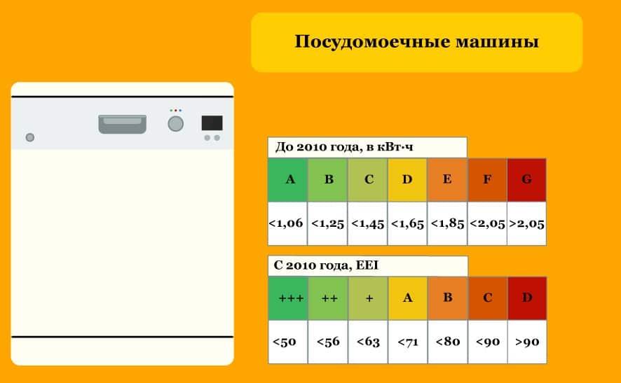 Таблица энергоэффективности посудомоечных машин