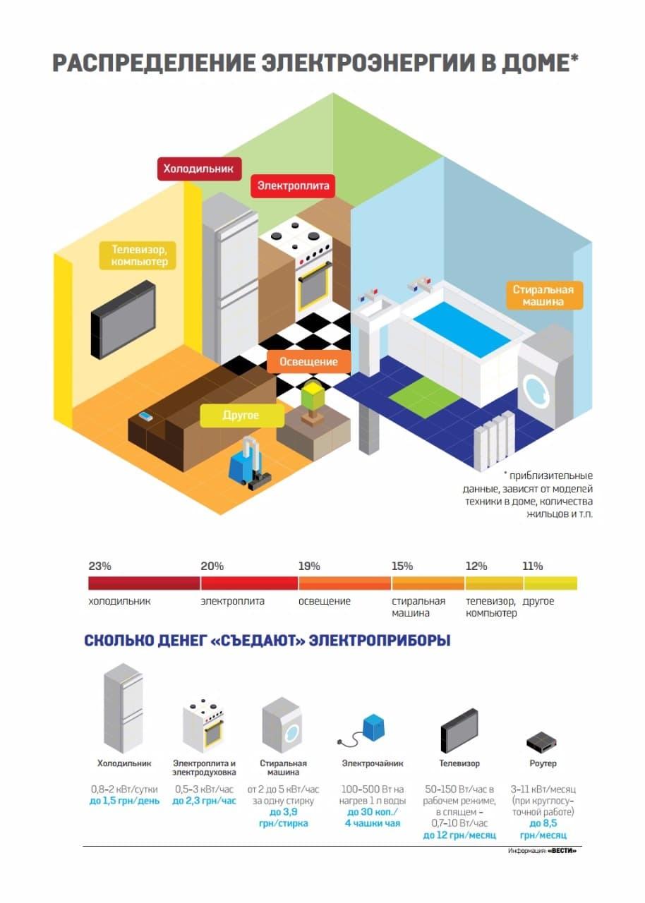 Схема распределения расхода электроэнергии в доме