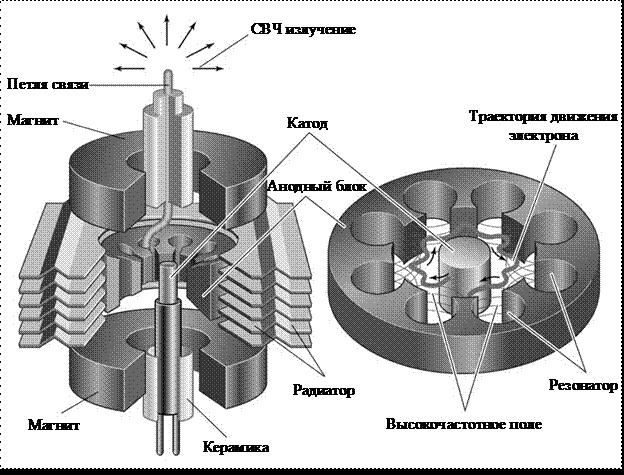 Строение магнетрона СВЧ