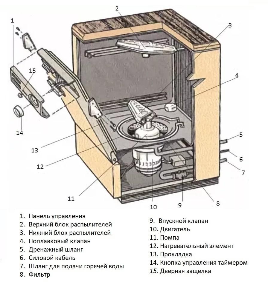 Ошибки посудомоечной машины Korting