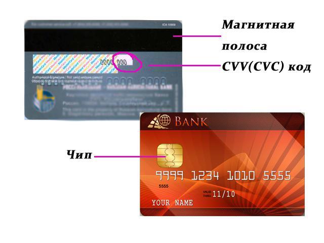Строение банковской пластиковой карты