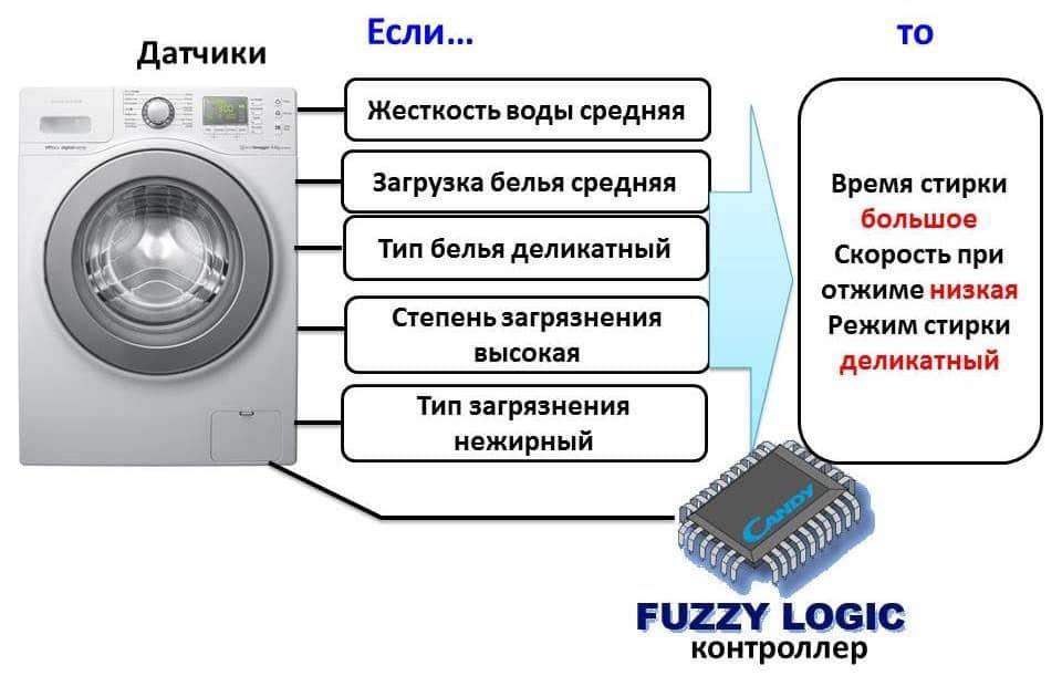 Логическая схема работы датчиков СМА