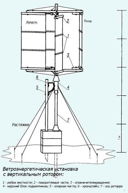 Схема строения вертикального ветрогенератора