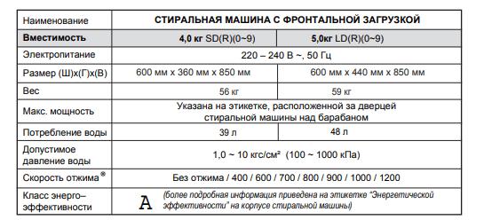 Технические характеристики СМА с фронтальной загрузкой