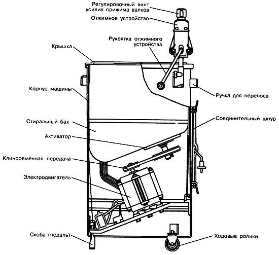 Схема коптильни из стиральной машины