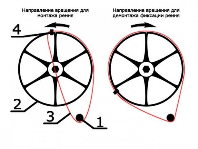 Схема монтажа и демонтажа приводного ремня