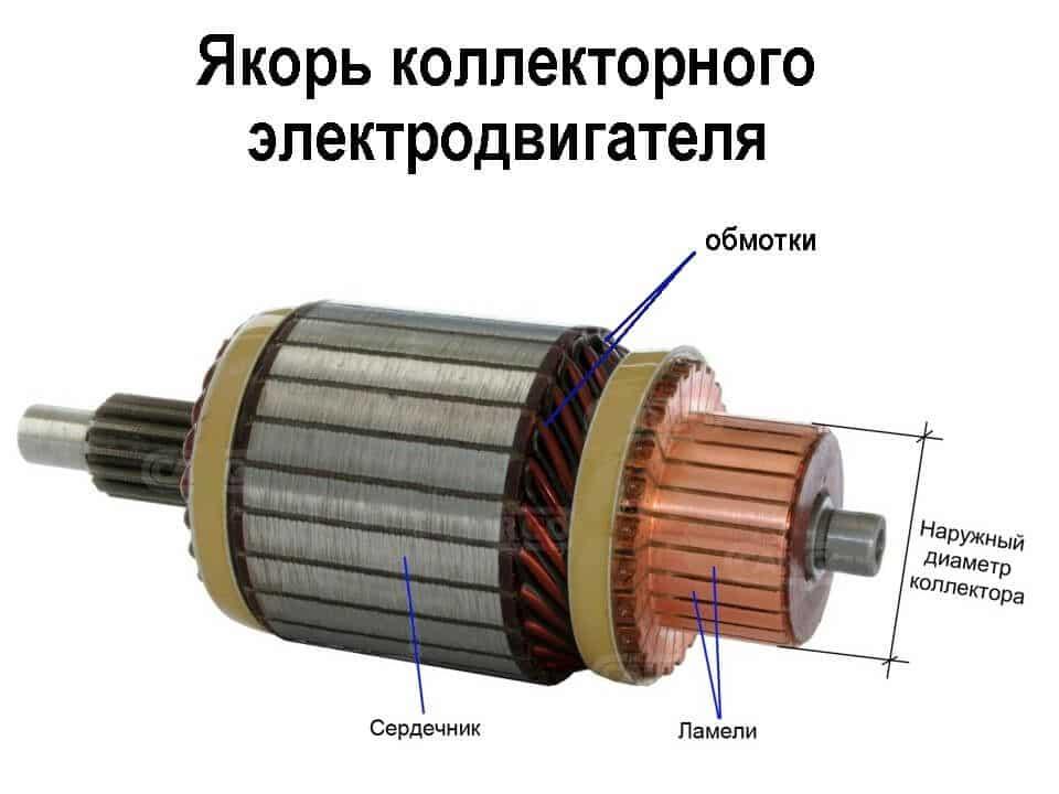 Внешний вид коллекторного якоря электродвигателя