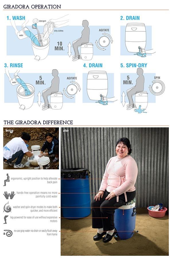 Устройство и процесс стирки в ножной машинке GiraDora