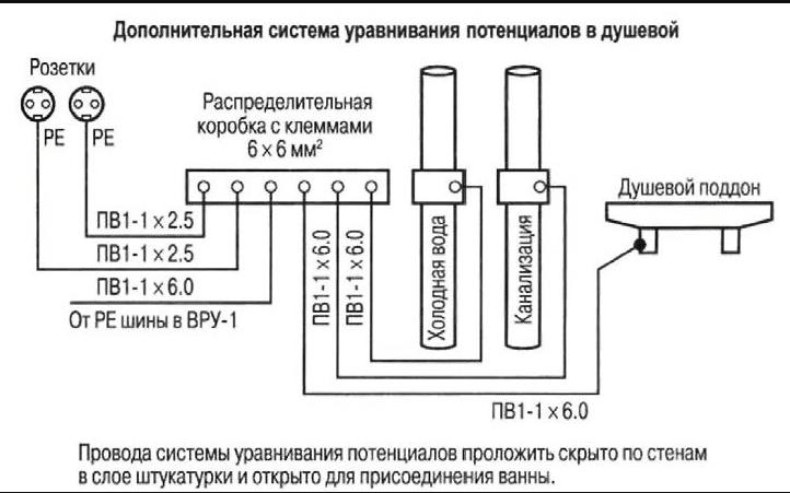 Схема дополнительной системы уравнивания потенциалов