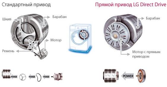 Отличия стандартного и прямого приводов LG