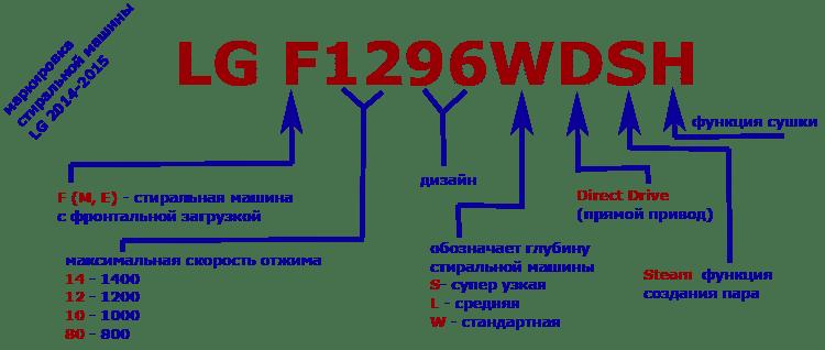 Расшифровка серийного кода СМА LG
