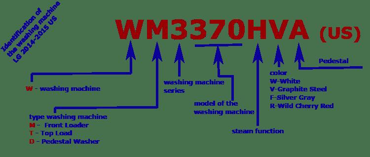 Коды СМА выпущенных в США