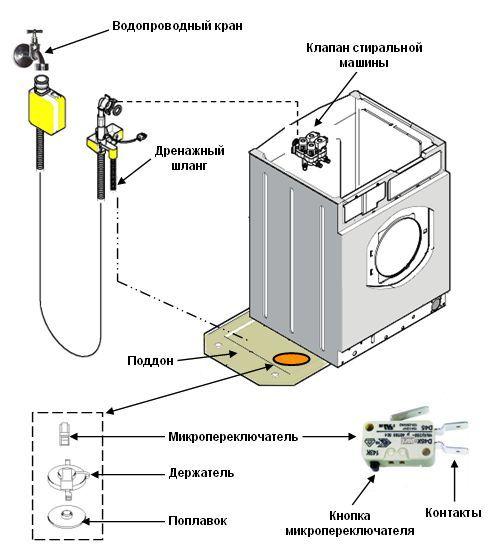 Схема устройства СМА с поддоном