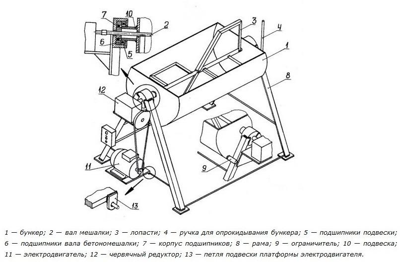 Схема строения бетономешалки