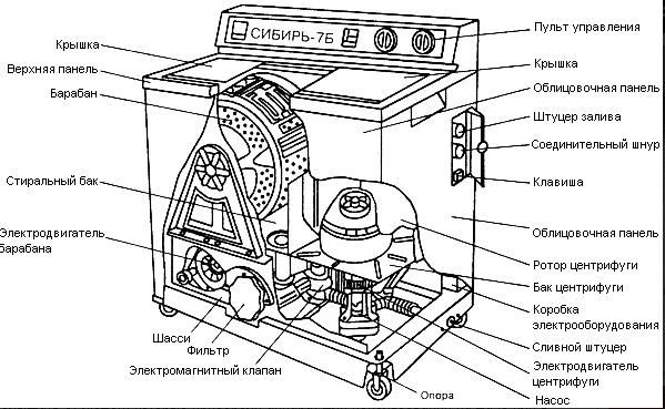 Схема устройства стиральной машины полуавтомат