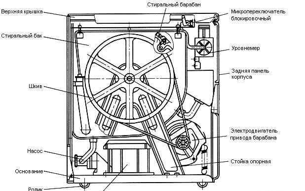 Основные узлы полуавтоматической стиральной машины