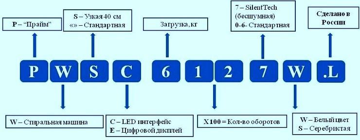 Схема кодировки СМА Индезит