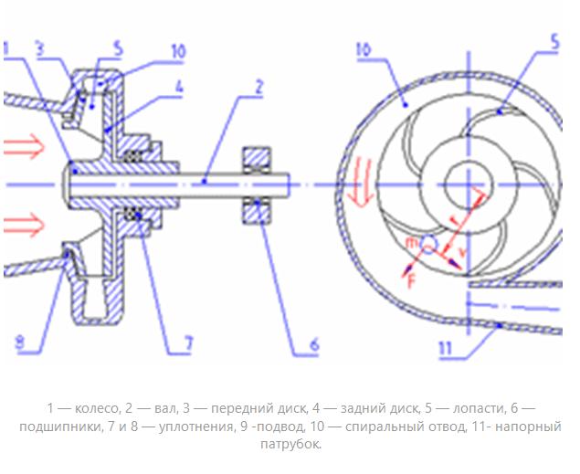 Схема устройства насоса
