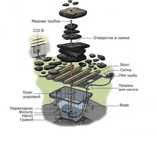 Самодельный фонтан из насоса старой СМА