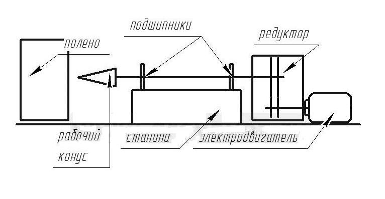 Принципиальное устройство дровокола