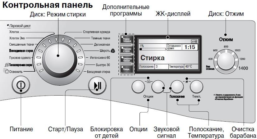 Стандартная панель управления стиральной машиной