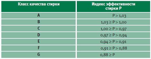 Таблица класса стирки в СМА