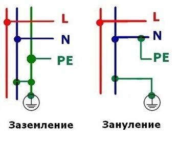 Схемы УЗО заземления и зануления
