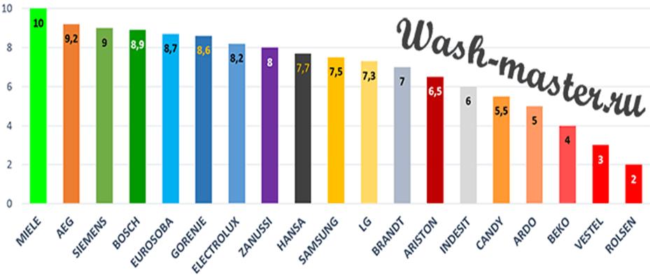 Диаграмма рейтинга брендов