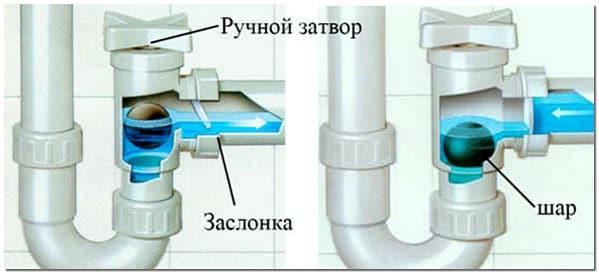 Схема работы сифона с обратным клапаном