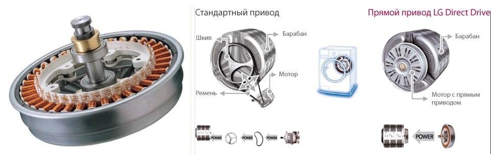 Сравнение обычного и инвенторного мотора