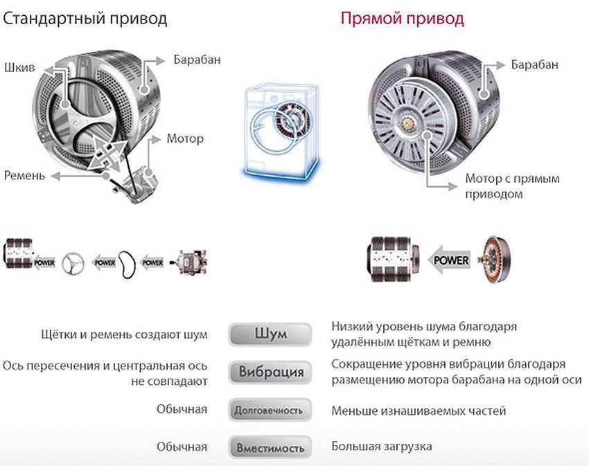 Отличия стандартного и прямого привода двигателя СМА