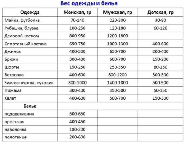 Таблица расчета веса белья