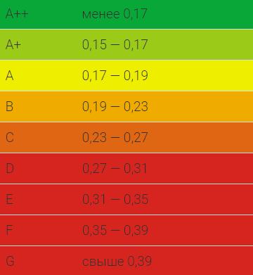 Параметры соответствия классам энергоэффективности