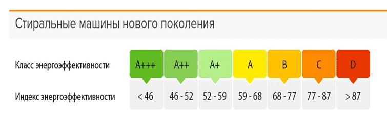 Зависимость индекса от класса энергоэффективности