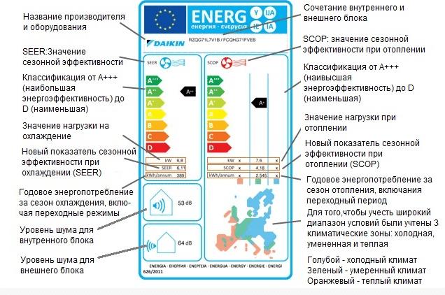 Расшифровка обозначений бирки энергоэффективности
