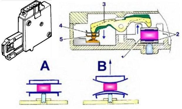Принцип работы устройства блокировки люка