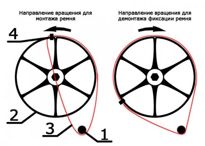 Направление вращения для установки приводного ремня