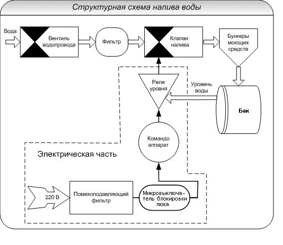 Структурная схема налива воды в СМА