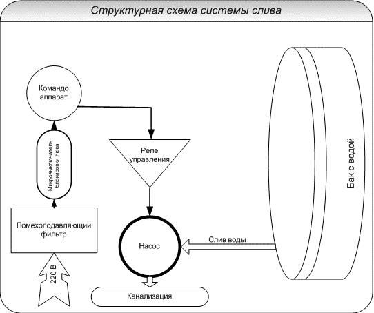 Структурная схема системы слива