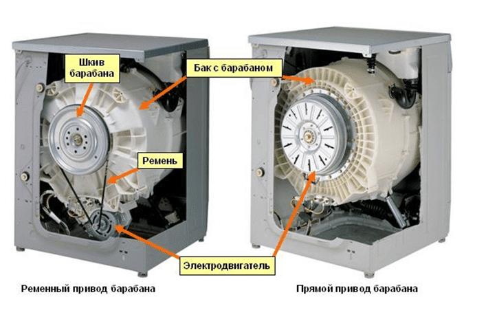 Сравнение СМА с разными двигателями