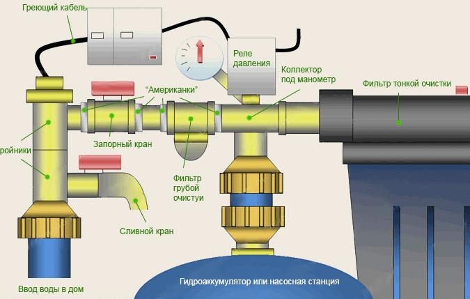 Система автоматики насосной станции