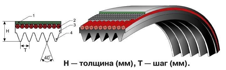 Поликлиновый приводной ремень