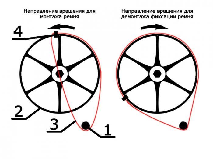 Схема монтажа и демонтажа приводного ремня СМА