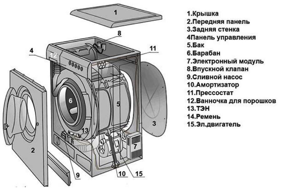 Основные компоненты стиральной машины-автомат