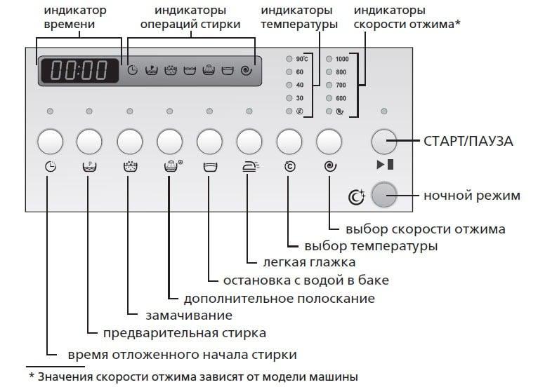 Индикация и кнопки управления СМА Атлант