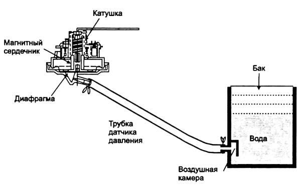 Схема действия клапана