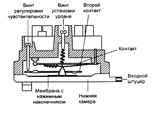 Схема действия и установки