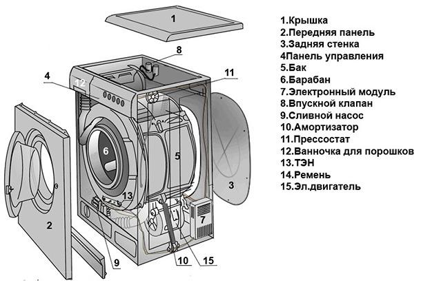 Основные узлы стиральной машины-автомат