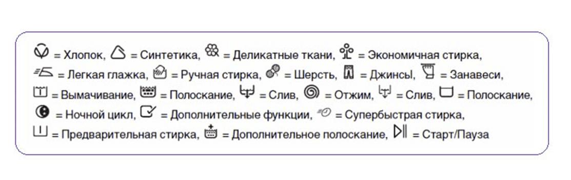 Значение обозначений панели управления СМА Аристон